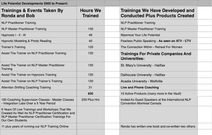 NLP Training Experience image